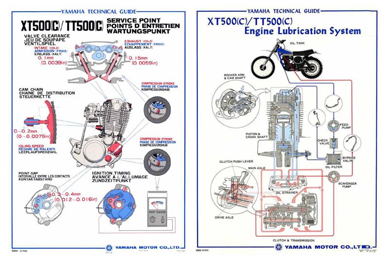 XT500 TT500 YAMAHA WERNHER